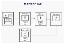 Tripwire Funnel