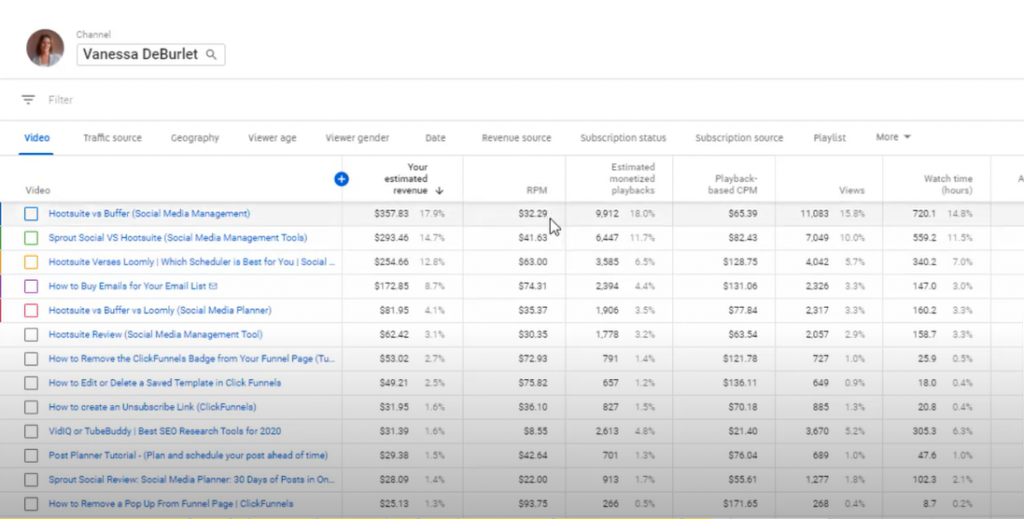 analyzing top performing videos